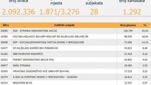 CIK BiH: Prvi rezultati za Parlament FBiH