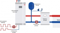 Info skup o toplotnim pumpama