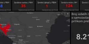 Nova aplikacija COVID – 19: Pratite kakvo je stanje u Federaciji BiH