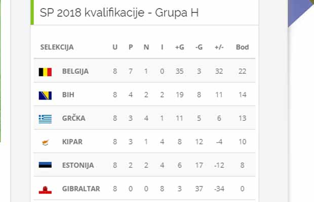 Kvalifikacije za SP: Gibraltar-BiH 0:4 – Ponovo smo u igri za baraž!