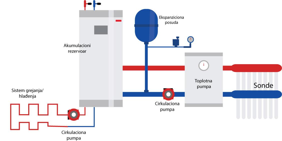 Poziv građanima da učestvuju na info skupu o toplotnim pumpama