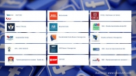Istraživanje: Koja stranka ima najveću podršku na Facebooku