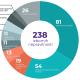 Posmatrači Koalicije 'Pod lupom' do sada zabilježili 238 izbornih nepravilnosti