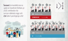 Regionalna kampanja: Na Zapadnom Balkanu živimo u otrovnom oblaku